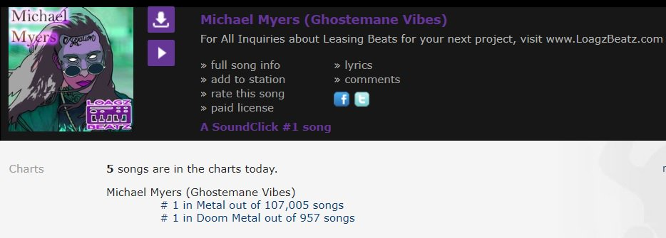 Loagz Beatz On Twitter 1 Soundclick Charts Today Still Trying To Get Ger Beatstars It Will Come Don T Worry Just Over 91 000 Plays