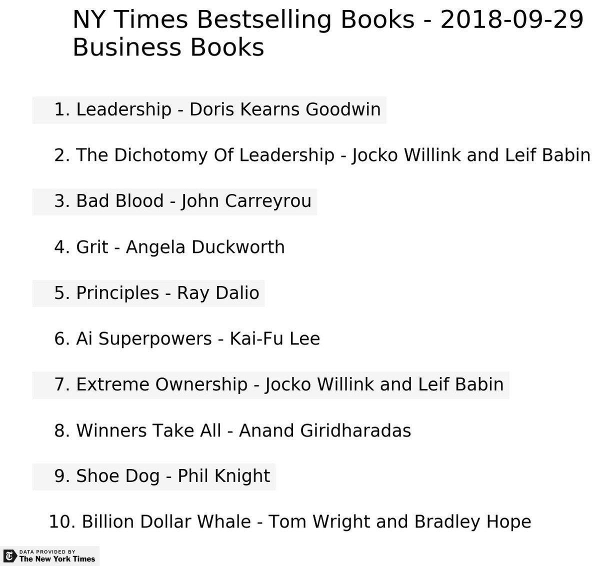 Dashboardom On Twitter Nytimes Bestselling Books 2018 09 29