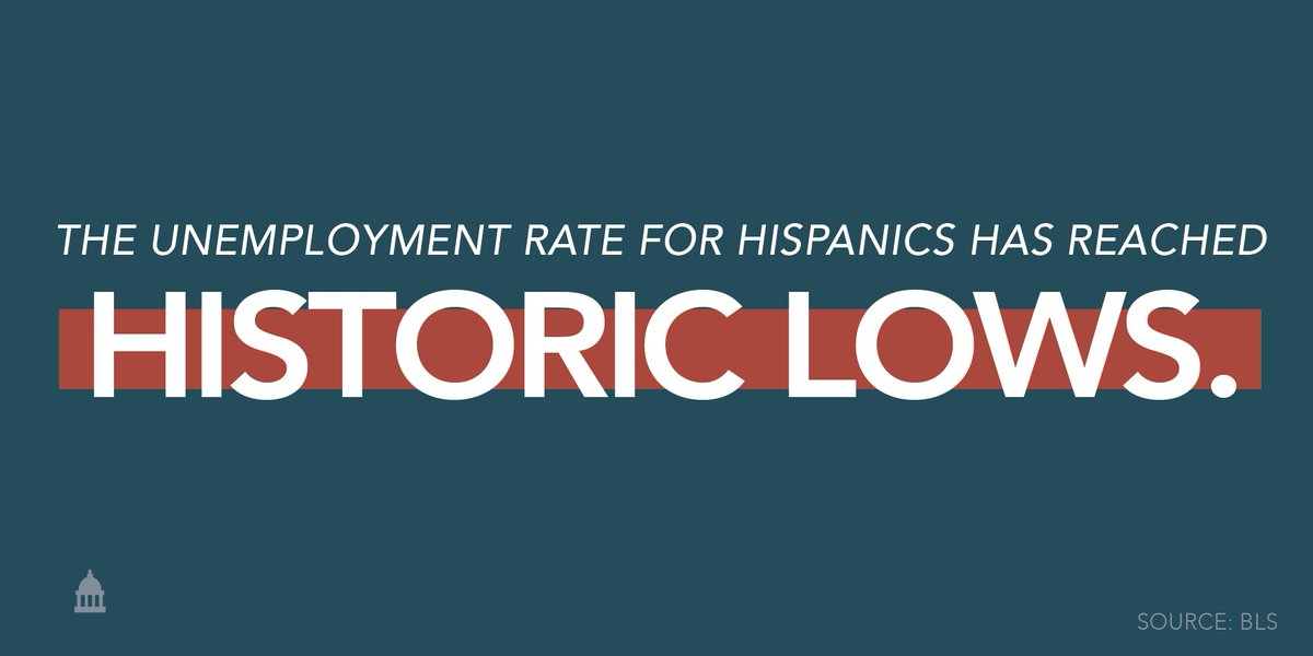 Thanks to a thriving economy, the unemployment rate for Hispanics has reached the lowest level since 1973.