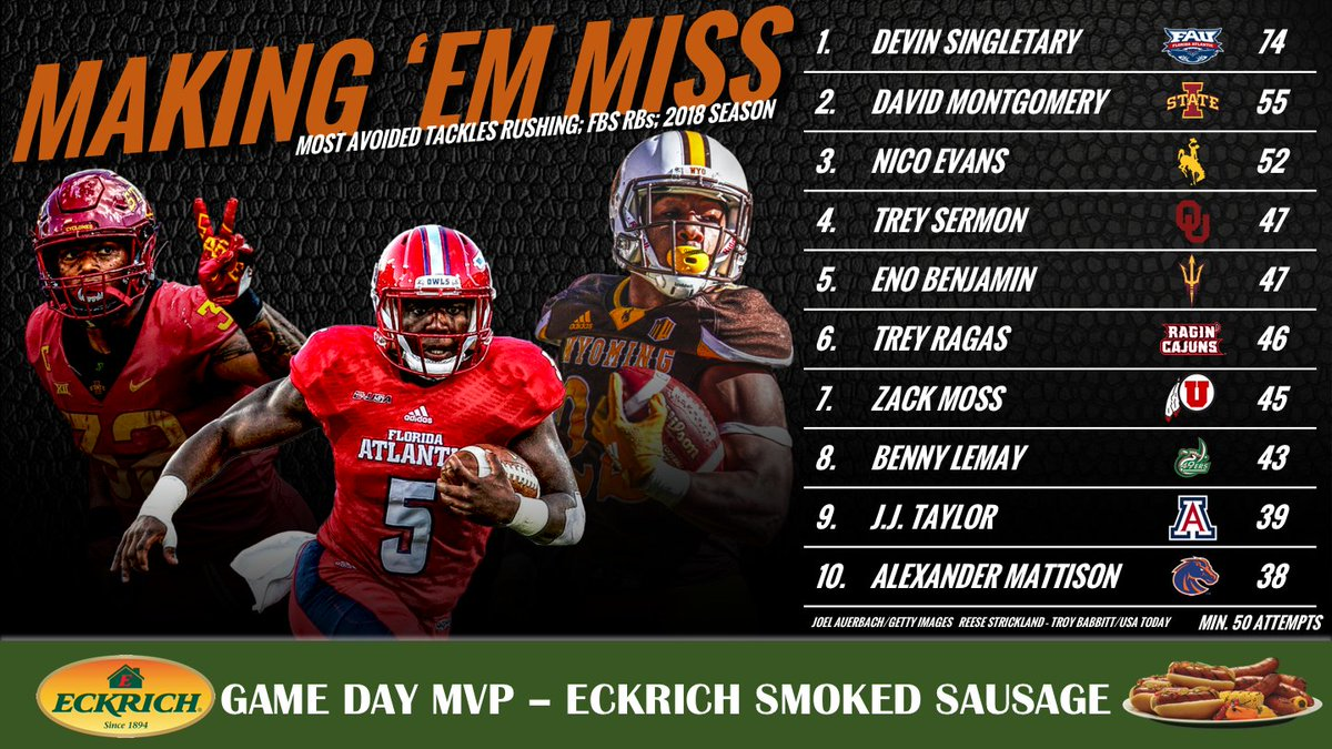 Pff College On Twitter Here Are The Fbs Leaders In Avoided Tackles