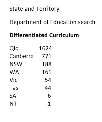 @cat3y @ERobbPrincipal Recently presented at a Differrntiation conference at Melbourne. Scanned Australian State and Territorie Ed Departments for Differentiation search results @cat3y  @Alex_Corbitt @CurriculumNESA @QLDStateSchools @TheQCT @misterwootube https://t.co/CHSMW8k7pt