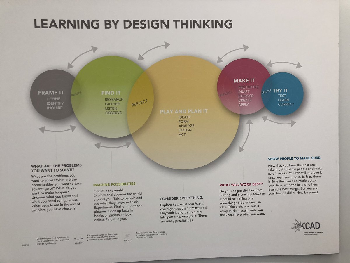 #DesignThinking at #GrandRapids Museum School uses Kendall College model