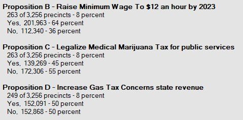 Update on #Missouri Propositions