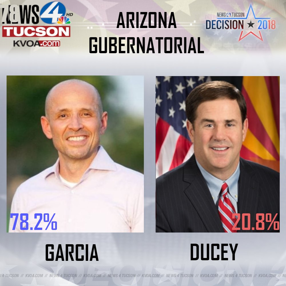 News 4 Tucson >> Kvoa News 4 Tucson On Twitter Decision 2018 Incumbent Doug Ducey