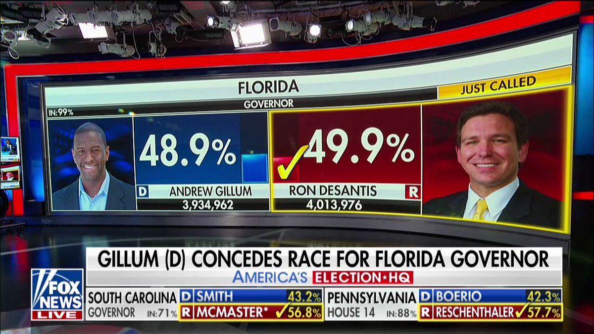 BREAKING: Republican former Rep. Ron DeSantis defeated Democratic Tallahassee Mayor Andrew Gillum in Florida's highly competitive governor's race. https://t.co/4yNg8n30sj https://t.co/iF7Af2nuJ8