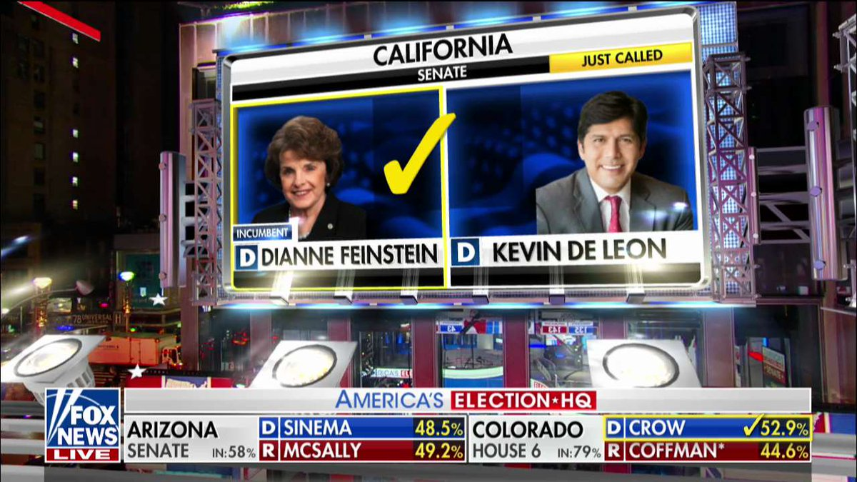 The Fox News Decision Desk projects that California Senator Dianne Feinstein will defeat Democratic state Senator Kevin de Leon. https://t.co/4yNg8n30sj https://t.co/SphsjPSMhX