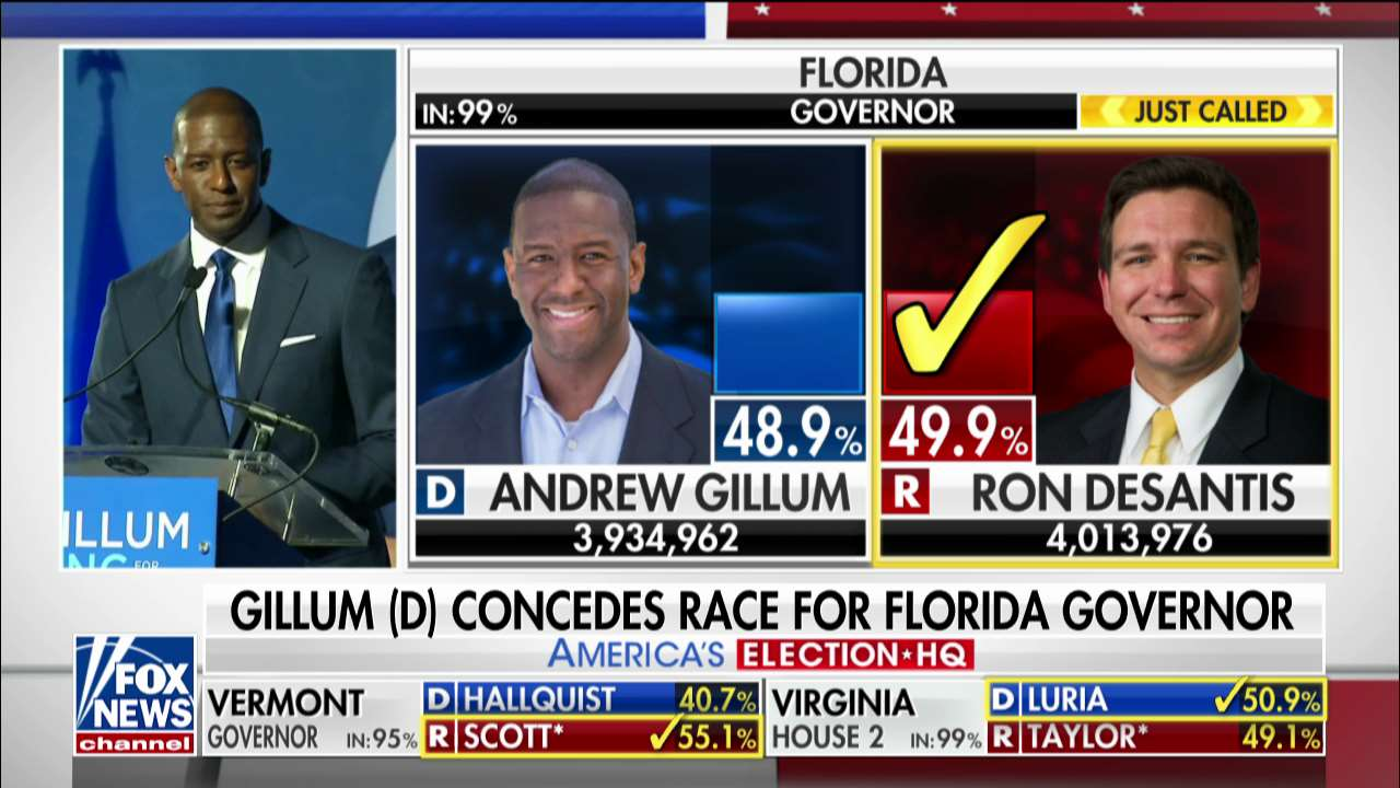 BREAKING: Republican Ron DeSantis defeats Democrat Andrew Gillum in Florida governor's race https://t.co/4yNg8n30sj https://t.co/1VireQQLPT
