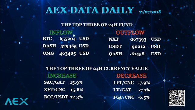 AEX data daily: inflow and outflow of 24h fund, increase and decrease of 24 h currency value of AEX exchange. #BTC #DASH #OMG #NXT #USDT #QASH #SAC #XYT #BCC #LFT #LV #FGC #USD #Cryptocurrency #Bitcoin #Bitcoincash #blockchain  #Crypto #AEX_COM