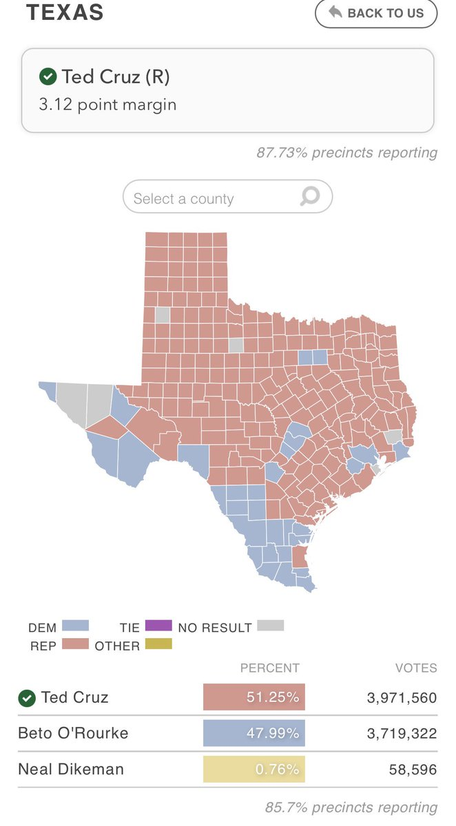 #Cruz may have won Texas, but @BetoORourke seems to have significantly narrowed the gap. Could this represent a change in attitudes - even in the deep red? In 2012 Cruz won with comfortable 16% margin. #Elections2018 #TexasElection #orourke #Midterms2018 #BeAVoter #BetoForTexas<br>http://pic.twitter.com/xkDj0VJOGb