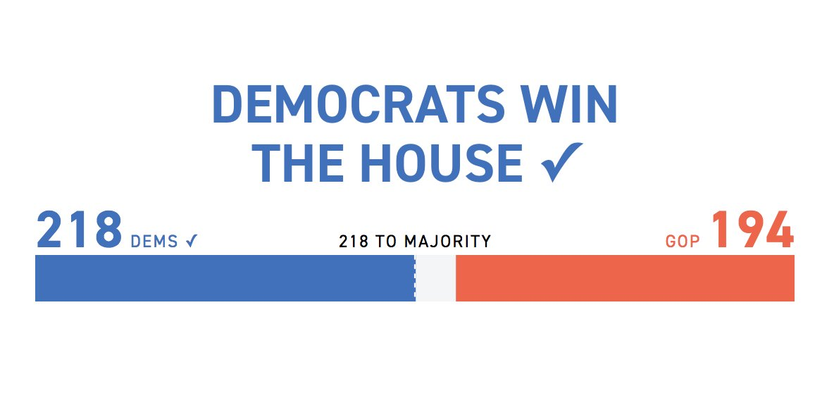 It's official: Democrats have won the House.  Track the latest: https://t.co/chRlgex1Ip https://t.co/GOSqXGl5f7