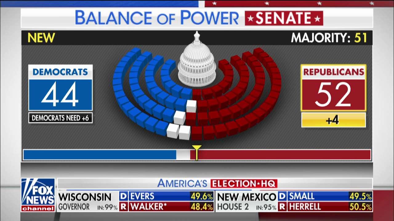 RECAP: Senate Balance of Power @FoxFriendsFirst https://t.co/iSPHQowenr https://t.co/Hc7vcylhqK
