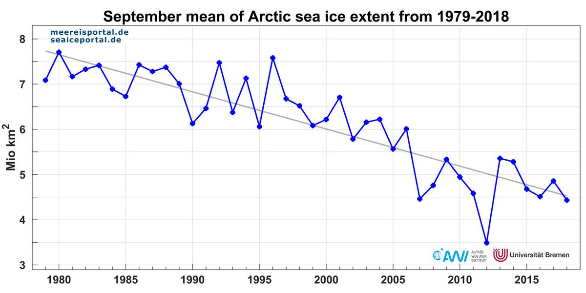 Arctic Portal On Twitter In October The Sea Ice Extent In The