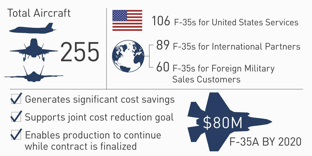 وزارة الدفاع الامريكيه توقع عقدا مع شركة Lockheed Martin لشراء 255 مقاتله F-35 Dr_1fdEXgAg3Zc9
