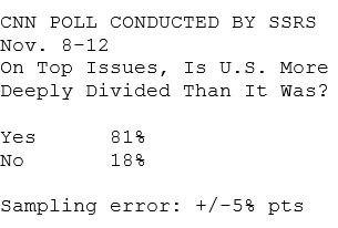 The one thing we can all agree on in America is how divided we are.  81% say the U.S. is more deeply divided,  according to a new CNN poll.