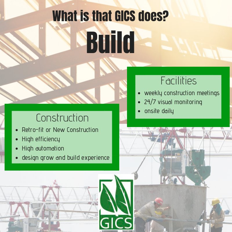 Image for the Tweet beginning: Are you curious what GICS