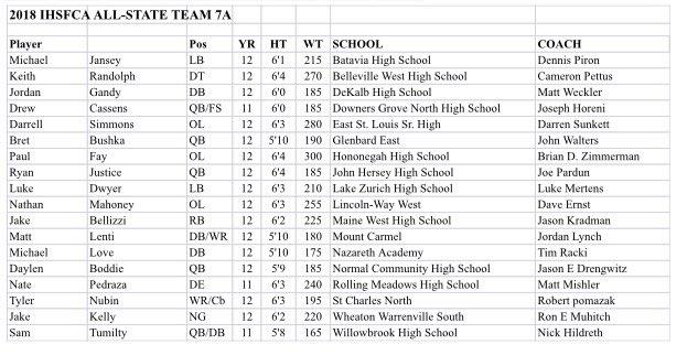 2018 7A IHSFCA All State Team
