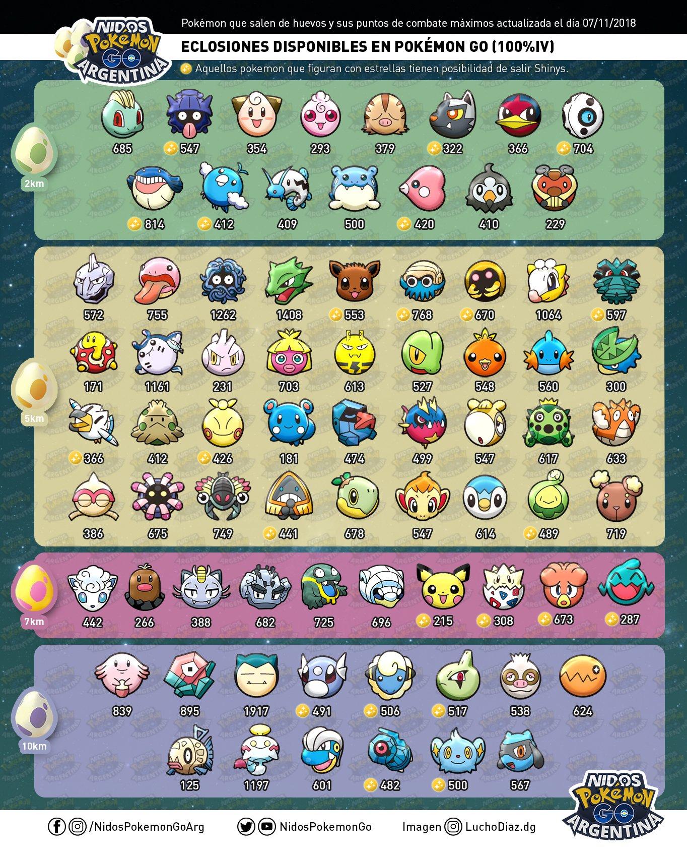 Todas las eclosiones de Huevos en Pokémon GO hecho por Nidos Pokémon GO Argentina.