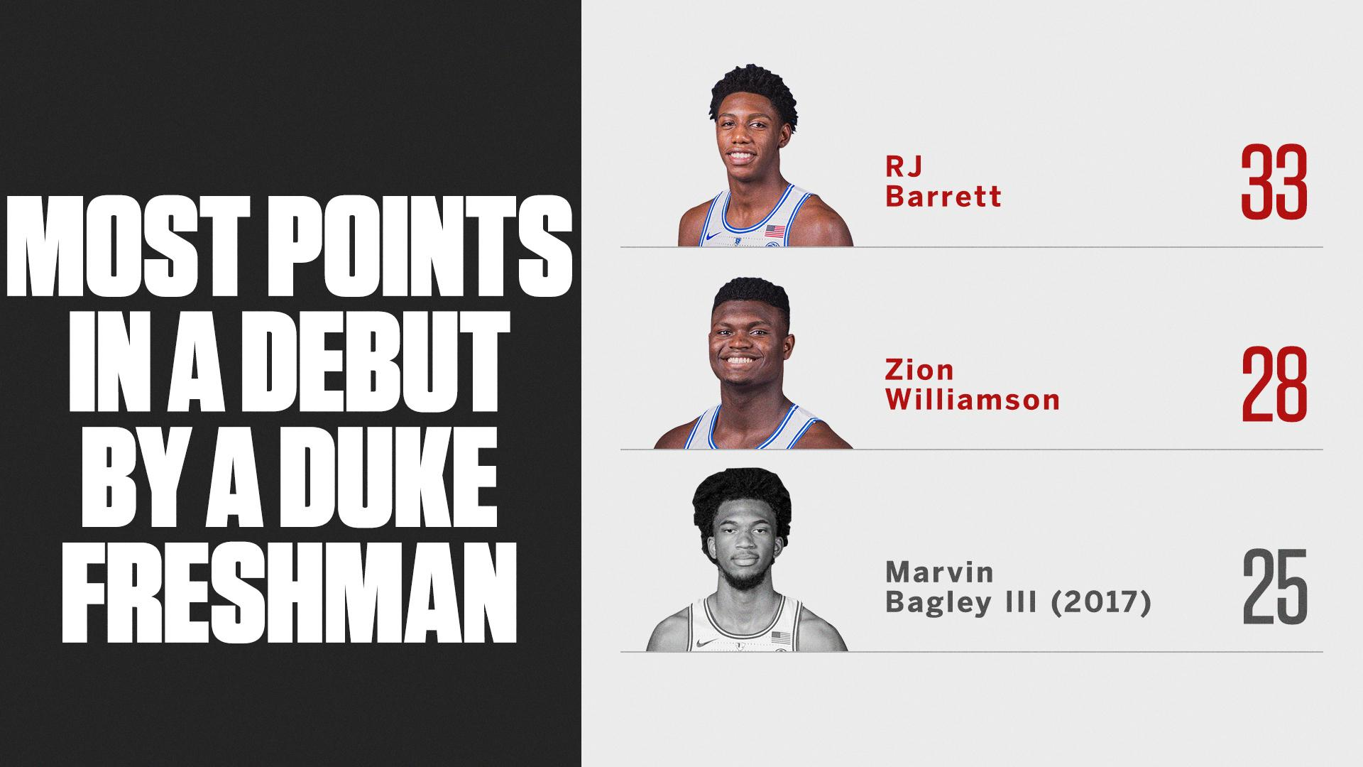 Both RJ Barrett and Zion Williamson broke a record in their Duke debuts �� https://t.co/hdjtwdlxhP