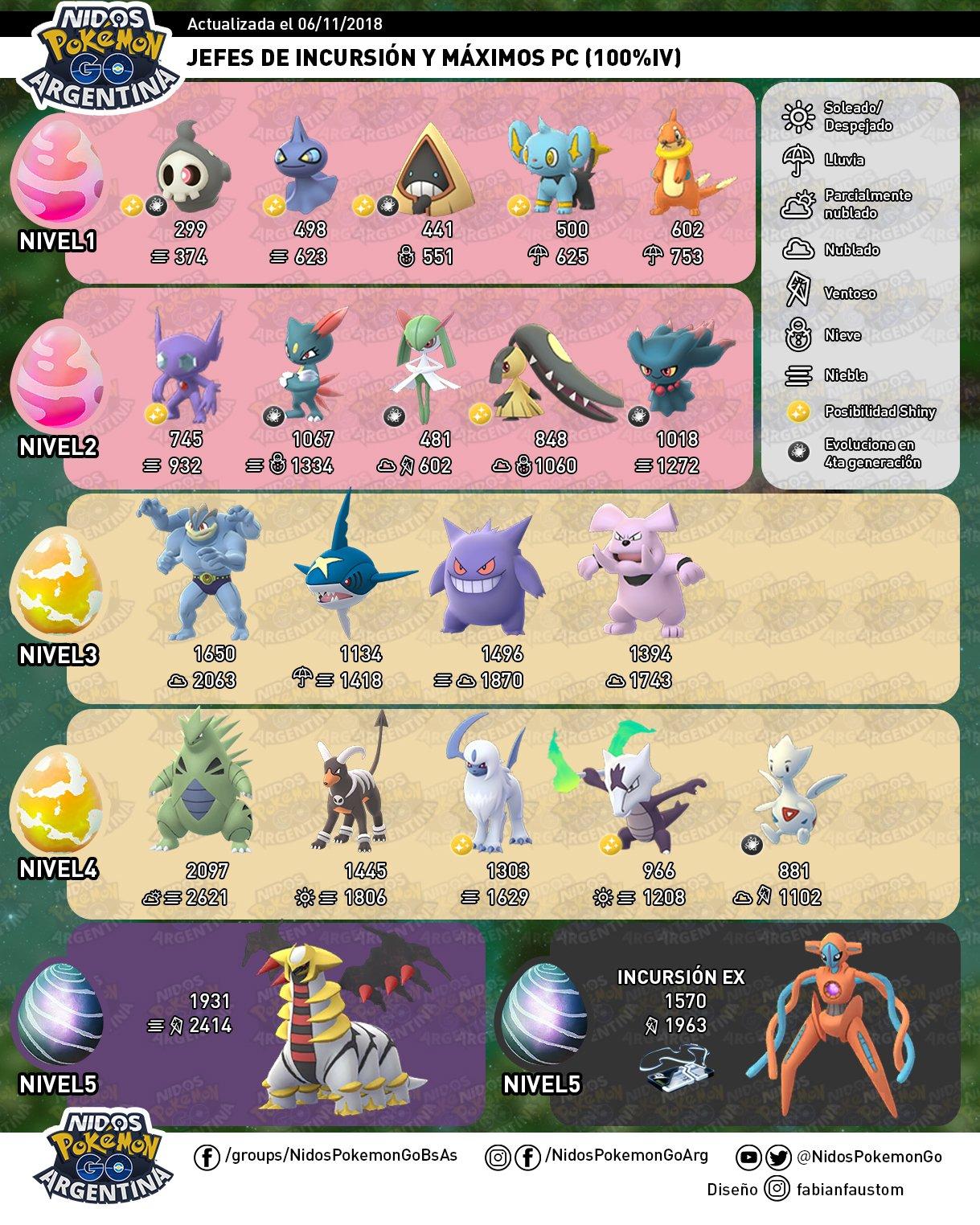 Todos los jefes en incursiones en Pokémon GO hecho por Nidos Pokémon GO Argentina.