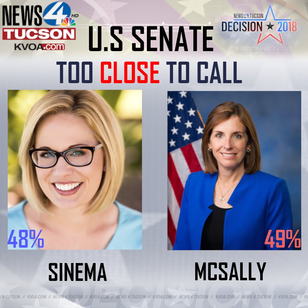 Kvoa News 4 Tucson On Twitter Decision 2018 Despite The Polls