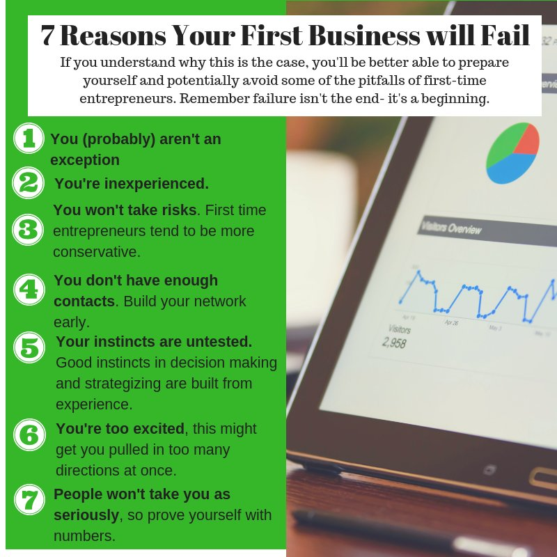 77ebe8642a99 Being prepared for failure is a MUST! You ll be able to better prepare  yourself and potentially avoid some of the pitfalls of first-time business  ownership.