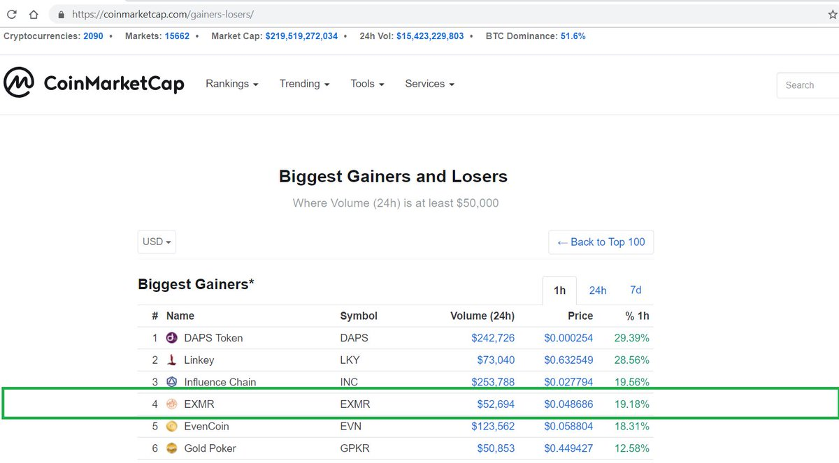 RT @eXMRCoin: #EXMR again on #Biggest #Gainers 24hours #BestProject  #AumentoNão #OT18Gala7 @exmrcoin https://t.co/PCZS9TPyFp