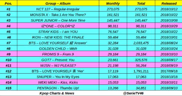 Gaon chart monthly sales update/Izone sold 100k | allkpop Forums