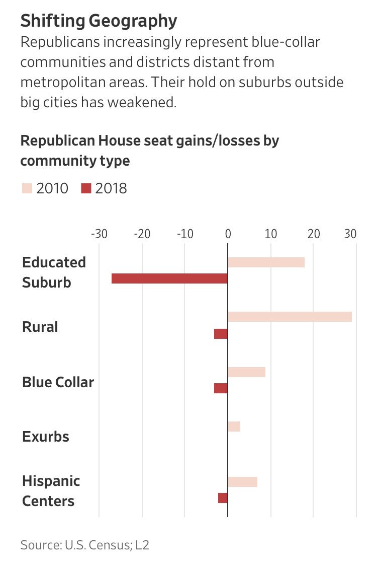 So last night was a tsunami in educated suburbs and a trickle otherwise: https://t.co/zLivnYusFt https://t.co/YzwKBihULb