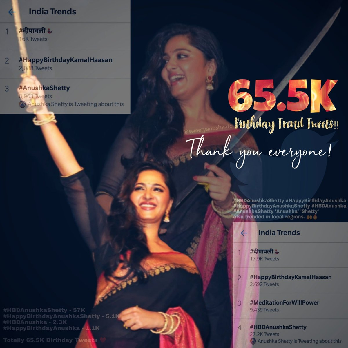 A record count for the year once again!!! #HBDAnushkaShetty - 57K #HappyBirthdayAnushkaShetty -5.1K #HBDAnushka -2.3K #HappyBirthdayAnushka -1.1K Anushka Shetty trended in local regions & #AnushkaShetty #HBDAnushkaShetty trended all over India!!!🌟🔥🙌 Total 65.5K Masss🙏❤