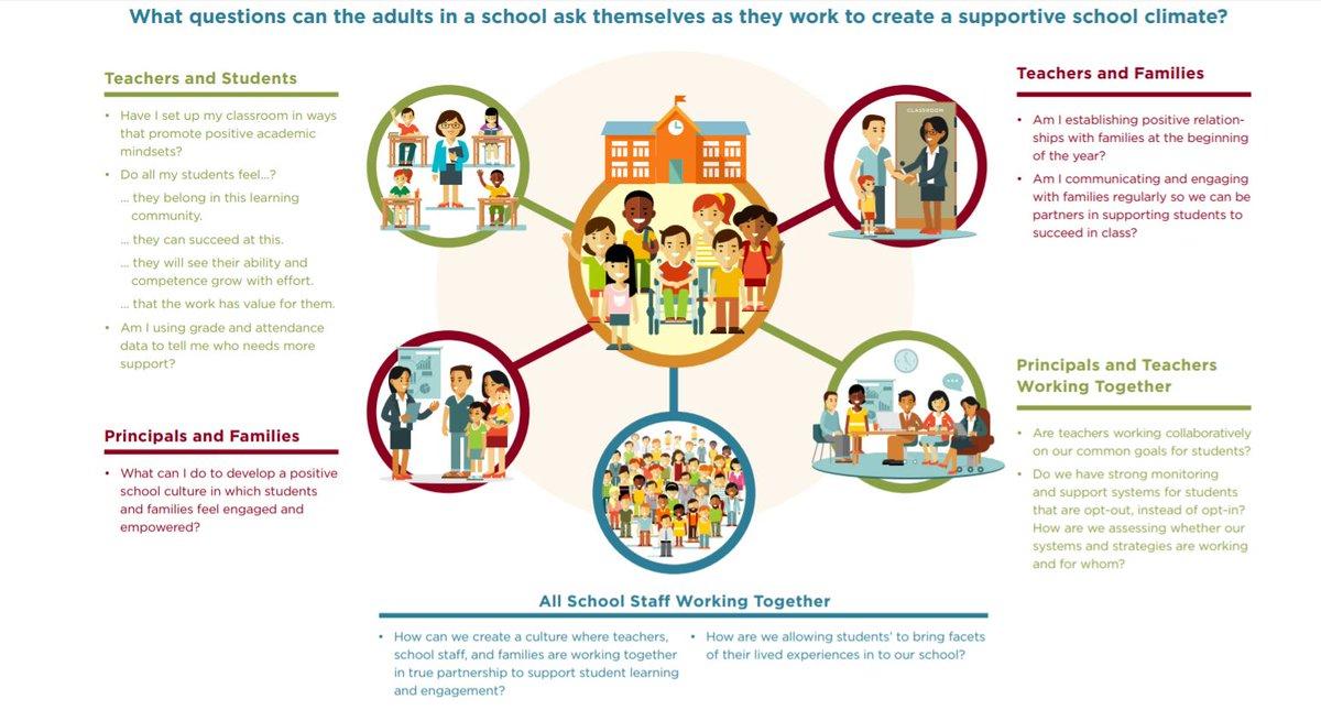 Principals Support Social Emotional >> Sam Boswell On Twitter Supporting Social Emotional Academic