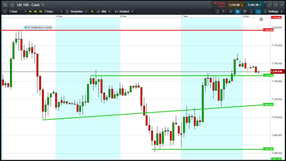 Mike van Dulken  #FTSE100 called +20pts at 7138