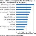 Image for the Tweet beginning: Mehr als 80% der Unternehmen