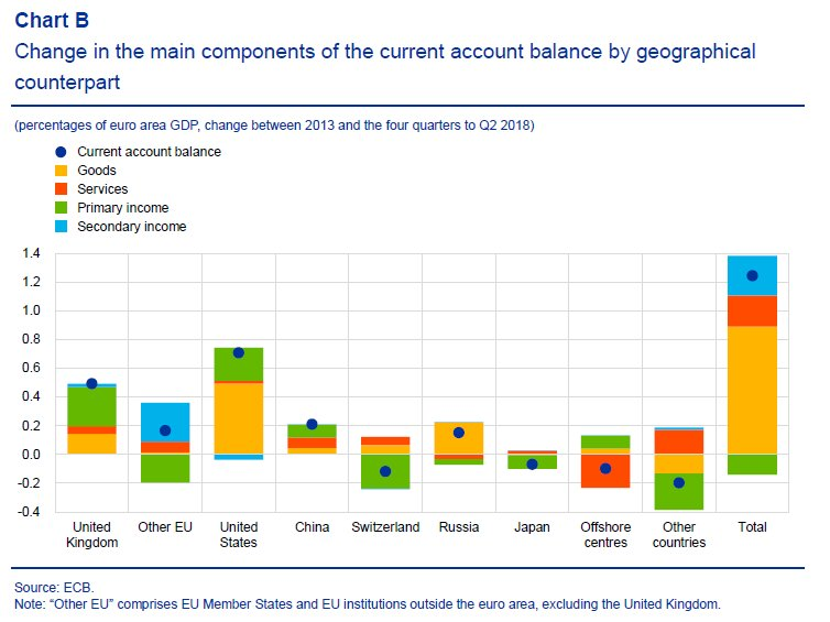 The bulk of the increase in the euro area's current account surplus since 2013 was driven by the region's three largest trading partners (UK, US, China; from the @ecb's economic bulletin). https://t.co/SmCWqGAnXM