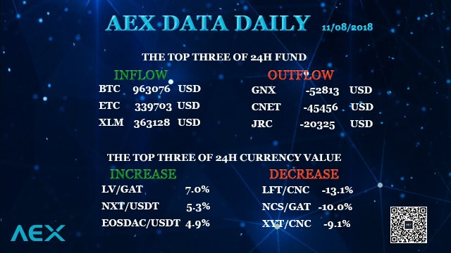 AEX data daily: inflow and outflow of 24h fund, increase and decrease of 24 h currency value of AEX exchange. #BTC #ETC #XLM #GNX #CNET #JRC #LV #NXT #EOSDAC #LFT #NCS #XYT #USD #Cryptocurrency #Bitcoin #Bitcoincash #blockchain  #Crypto #AEX_COM