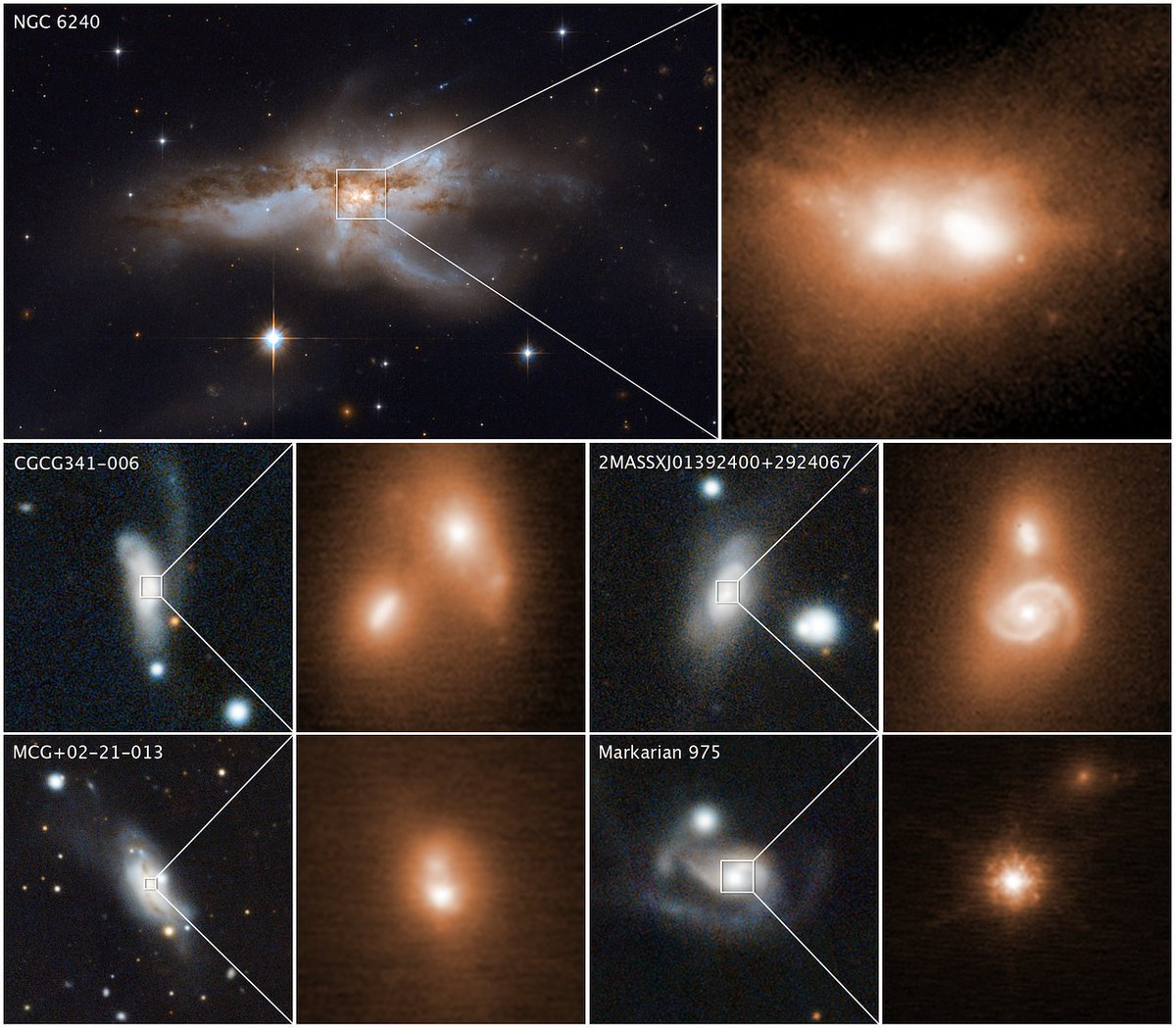 #Hubble and #Keck observatories uncover #blackholes coalescing. These images reveal the final stage of a union between pairs of galactic nuclei in the messy cores of colliding galaxies.  https://t.co/KX9U23Rp9g