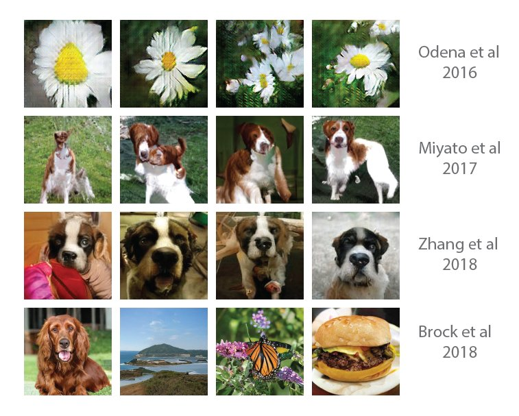 An updated 2 year progress pic for ImageNet GANs. New pic by @gstsdn includes latest results by @ajmooch et al.