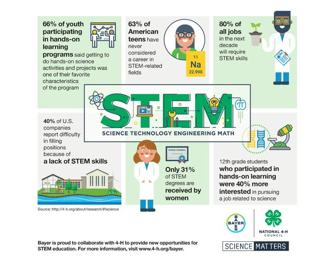 Let's celebrate #STEM education and the important role it plays in career development and opportunities. #NationalSTEMDay Photo