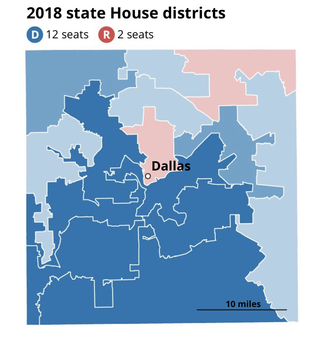 10/ And now it's 2018. Republicans hold onto two of the 14 seats. They used to hold 8.  https:// bit.ly/2RFwqiz  &nbsp;    #Midterms2018 #Election2018 #tx2018 #txlege<br>http://pic.twitter.com/3xTQeCWgUc