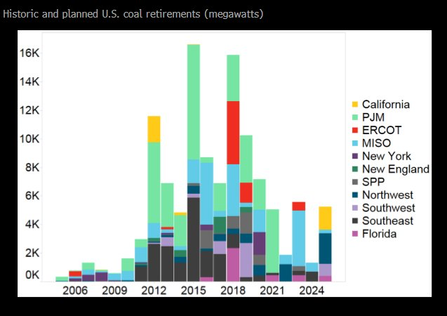 US coal plant retirements near an all-time high, according to @BloombergNEF