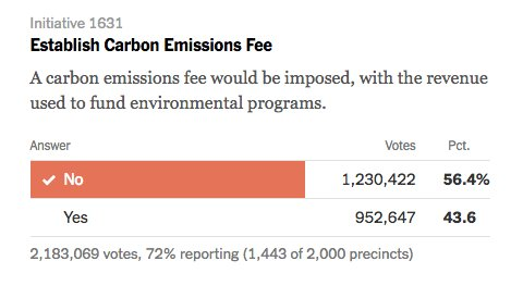Image result for washington carbon tax failed vote
