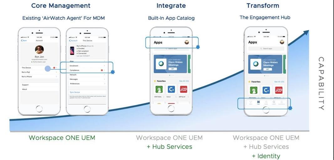 Introducing @WorkspaceONE Intelligent Hub - Tweet added by