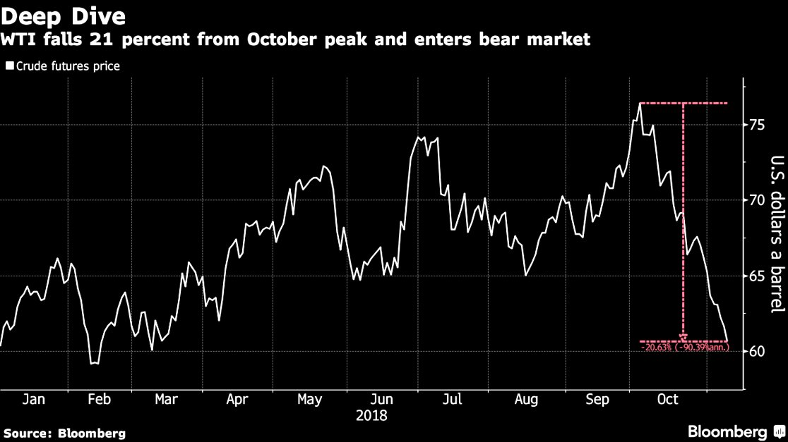 @Schuldensuehner: #Oil's rollercoaster ride: Crude soars and slumps in one month. https://t.co/EIEBWe6aIY https://t.co/hzW1rX7p3h