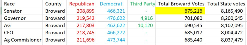 Something very strange happened in Broward County. Ive never seen a top-of-the-ticket U.S. Senate race get fewer votes than EVERY OTHER statewide election. So more voters wanted to weigh in on governor AND attorney general AND state CFO AND agriculture commissioner?