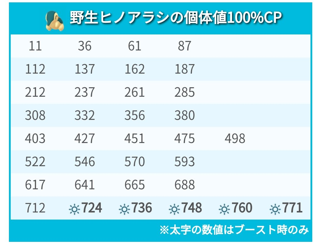 Go 個体 100 検索 値 ポケモン