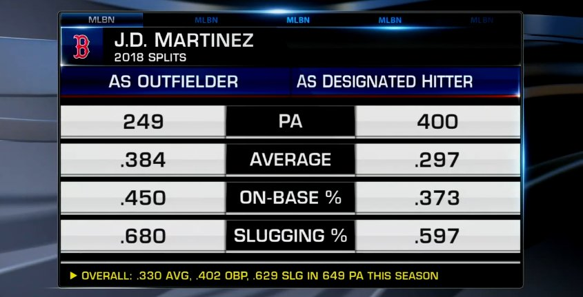 Don't agree? Check out his OF/DH splits! #SilverSlugger https://t.co/jaU3BpdeNL