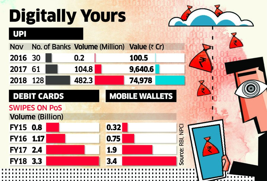 #DemonetisationImpact: #Bharat going #digital for #payments https://t.co/niBy7fah9M
