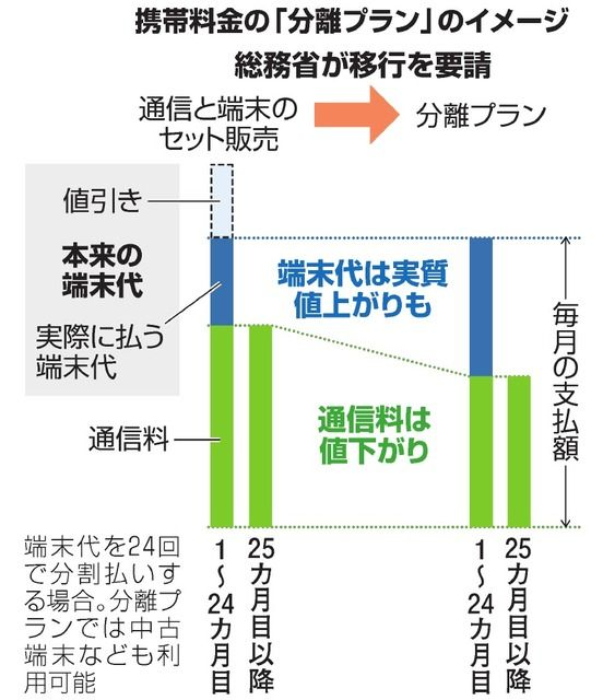 yoshinon@情報管理LOG's photo on 携帯料金