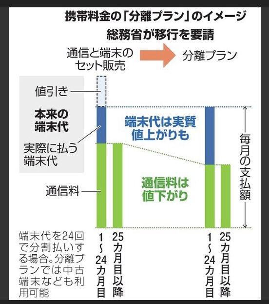 石川和男(政策アナリスト)'s photo on 携帯料金