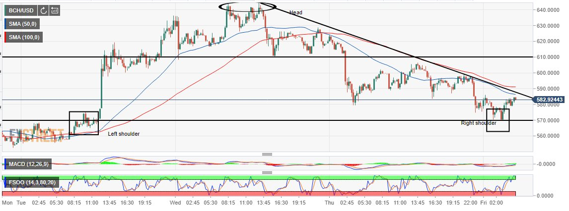 Bitcoin Cash price analysis: Head-and- shoulders pattern reversal looms - https://t.co/NOeMgBYpWC https://t.co/ry6L8vZOh7