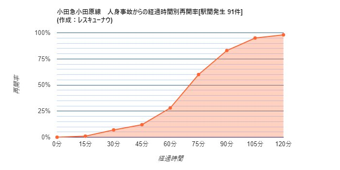 画像,【小田急小田原線】18:47頃、螢田~足柄駅間で人身事故が発生し、一部区間で運転を見合わせています。統計から推測される再開時刻は19:57±23分です。 htt…